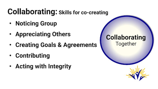 Collaborating Skills